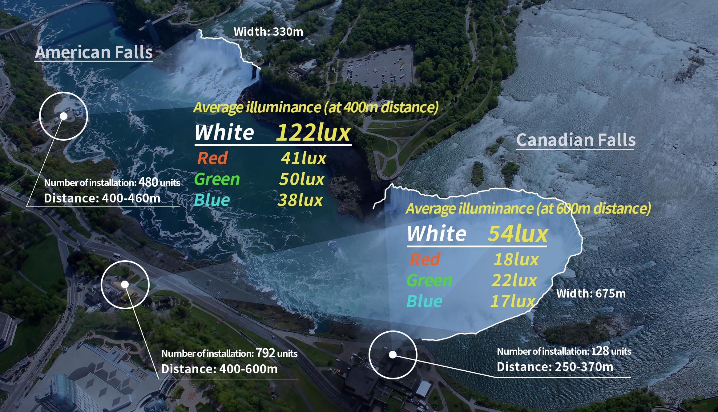 Niagara Falls North America Led Lighting En Stanley